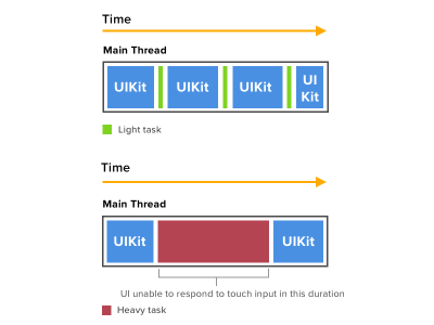 Avoid running performance-intensive or time-consuming task on the main thread