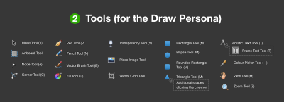 Tools for the (default) draw persona in Affinity Designer.