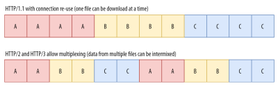 HTTP/1 versus HTTP/2 and HTTP/3 multiplexing