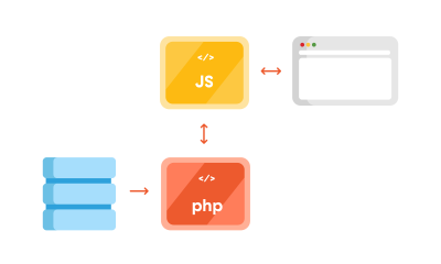 Image depicting decoupled WordPress diagram with PHP and JS part separated