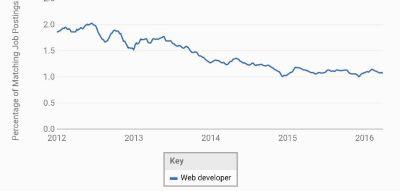 Web Developer Demand from 2012-2016