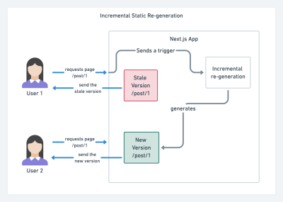 A flow chart showing User 1 on the top left and User 2 on the bottom left showing the process of incremental status re-generation