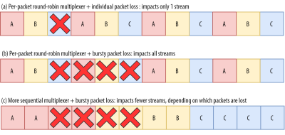 Packet loss patterns and their interaction with different multiplexers