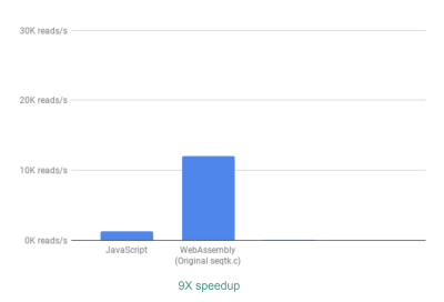 Bar chart showing that we can process 9X more lines per second
