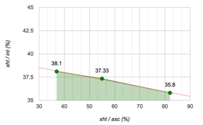 A graph shows the relation between the ratio of x height and line height (y axis) and the ratio of x height and ascenders (x axis), with a downward trend from 38.1 to 35.8 fo the first ratio while increasing values of the x axis
