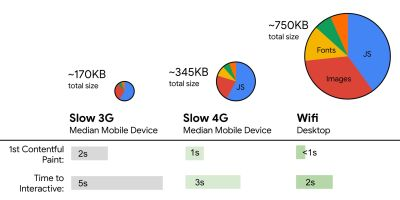 Performance budgets should adapt depending on the network conditions for an average mobile device