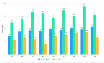 A column chart comparing profit, revenue, and cash flow of a business