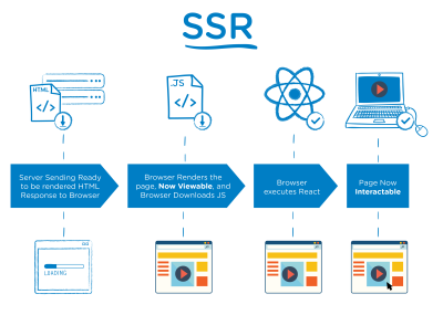 A diagram explaining how server-side rendering works