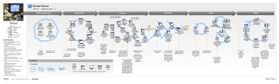 #Complex user journeys reflect different users' paths in the same flow.