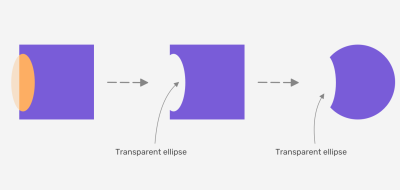 Using a transparent ellipse to illustrate the cut-out effect