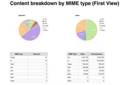 Two charts showing the content breakdown by MIME type