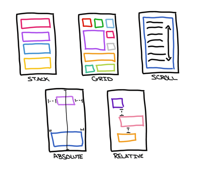 Drawing of several Xamarin.Forms layouts and how they arrange their child elements.