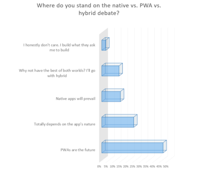 JAXenter PWA survey