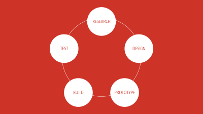 Research is just one part of a cyclical design process. It should be undertaken throughout the design process and used to challenge assumptions.