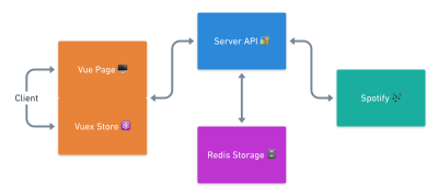 A model drawn to show how we will move our data through our application - in the center is our internal API layer - connected to it, flowing data in two ways is Spotify's API, Redis Storage, and the client - the client is further divided into a Vue Page and the Vuex Store