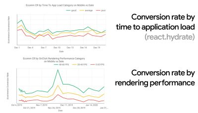 On mobile, per session, users who experienced fast load times bring 17% more revenue than average