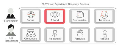 Attend in FAST UX Research; second stage in FAST UX Research.