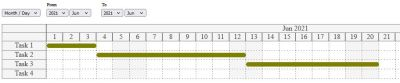 Gantt chart with the month view