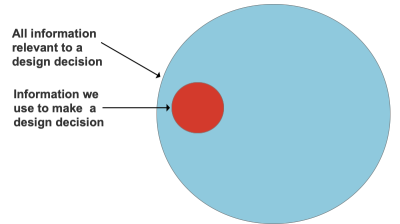 Small red circle within a much larger blue circle