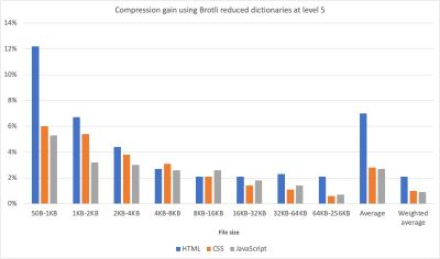 A bar chart showing compression gain using Brotli reduced dictionaries at level 5