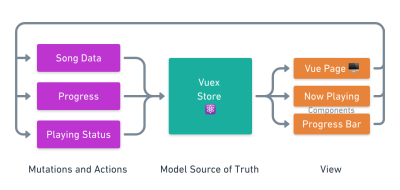 A model drawn to show how data flows one way in our app - in the center is our Vuex store, which sends data our view, the pages and components - the view calls actions to mutate the model, which in turn update the Vuex store