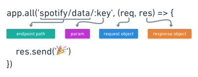 The image depicts the endpoint path as spotify/data, the param as /:key, request as req, and response as res