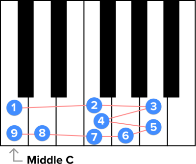 """A visual representation of the first nine notes of """"Amazing Grace"""" on a piano"""