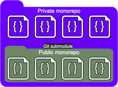 Architecture of a multi-monorepo