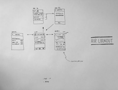 A crudely drawn early wireframe of the Air Lookout app