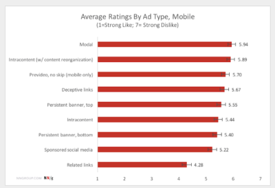 : Chart that shows mobile ad dislike ratings