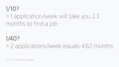 The match of job hunting