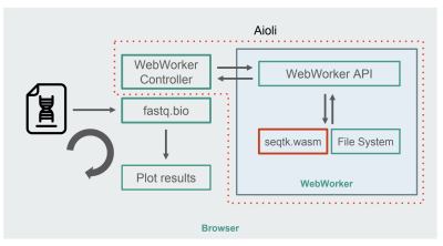 Randomly sample from the input file, calculate metrics within a WebWorker using WebAssembly, plot the results, and loop around