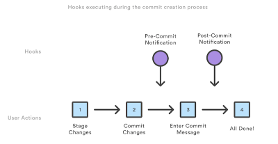 Hooks executing during the commit creation process