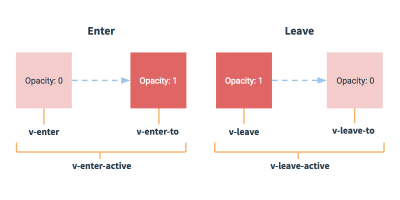 classification of vue transition classes