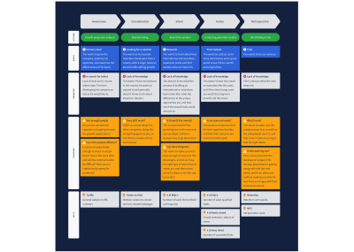 example of a customer journey