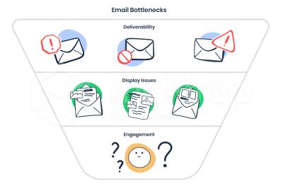 email bottlenecks