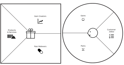 Value Proposition canvas with the customer profile to the right and the value proposition to the left