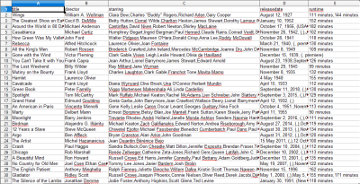 A CSV of Oscar winning movies and associated information