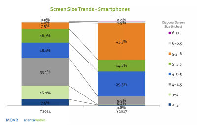 An overview of how the mobile scren sizes have changed