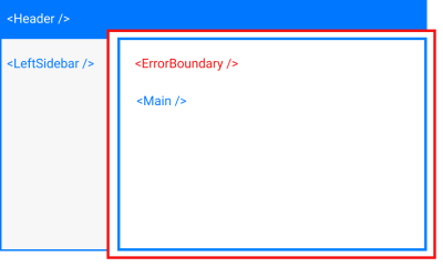 Rendered view of previous component tree, with error boundary