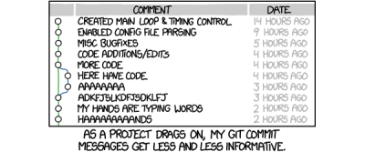 Bash functions incorporating commit-message-driven development into a developer's workflow.