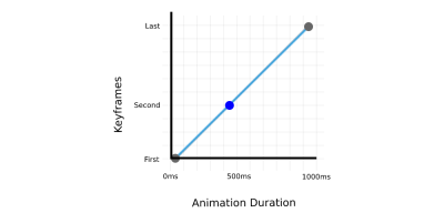 Example of animation output of a box that moves from 0px (first keyframe) to 200px (second keyframe) and then to 500px (final keyframe) with 1000ms duration.