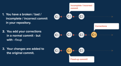 Fixup applies your corrections to the original commit and then disposes of the superfluous band-aid commit