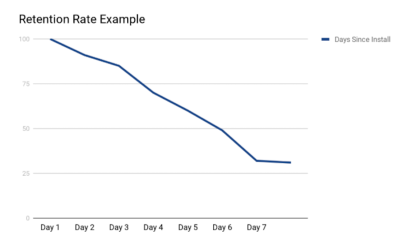 example retention rate
