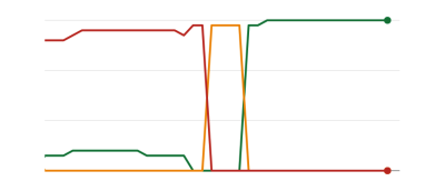 Graph showing mostly red, which flips suddenly to all amber, and then all red.