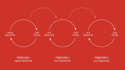 prototype scheme
