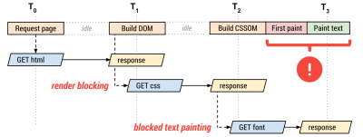 Example of render-blocking CSS with font stylesheet and font file dependency