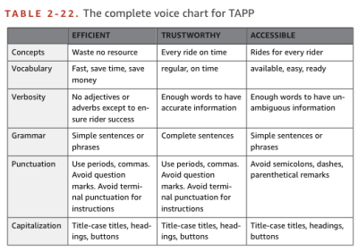 An example style guide from the city bus application TAPP, taken from the book Strategic Writing for UX
