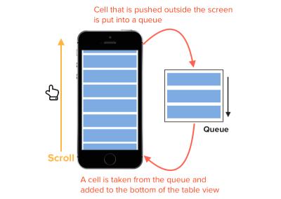 Cell reuse queue mechanism