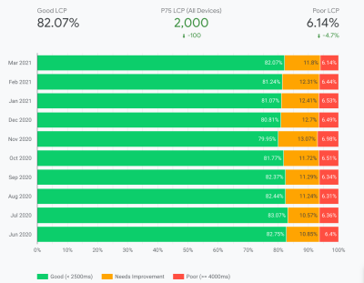 LCP dashboard with key metrics at the top, and the percentage of Good, Needs Improvement and Poor for each month over the last 10 months.